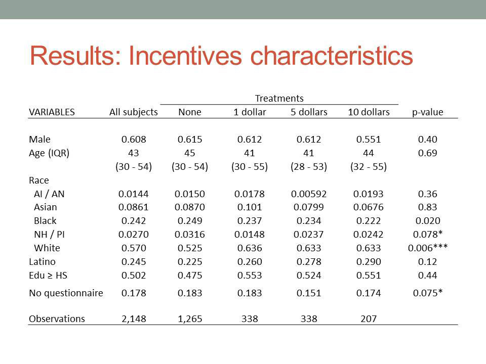 Results: Incentives characteristics