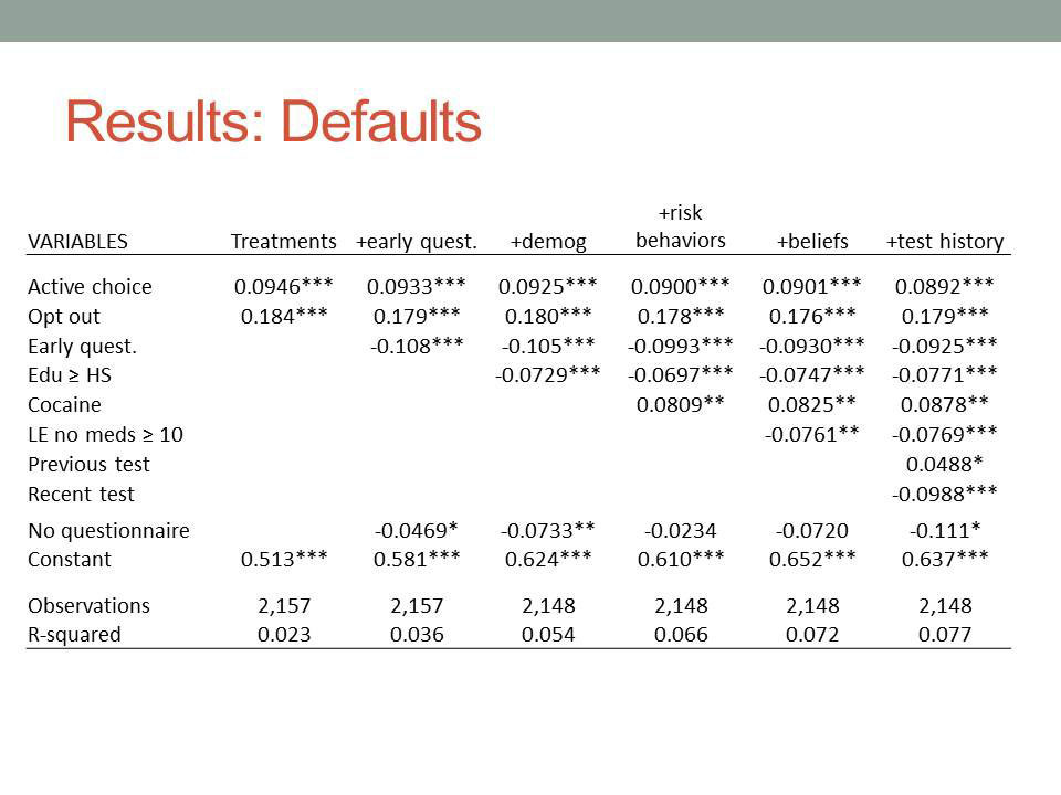 Results: Defaults