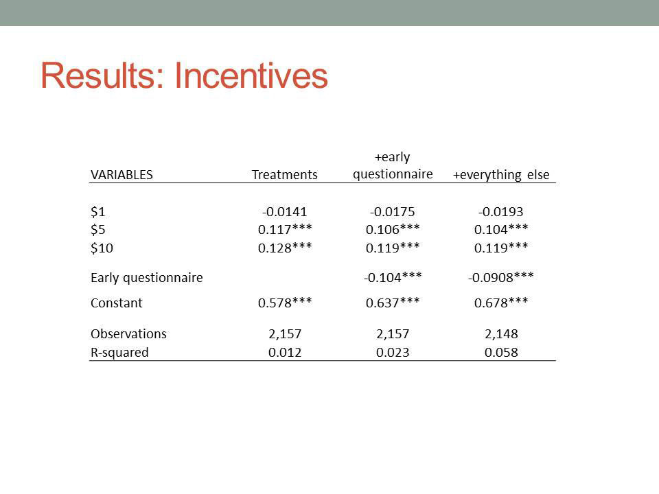 Results: Incentives