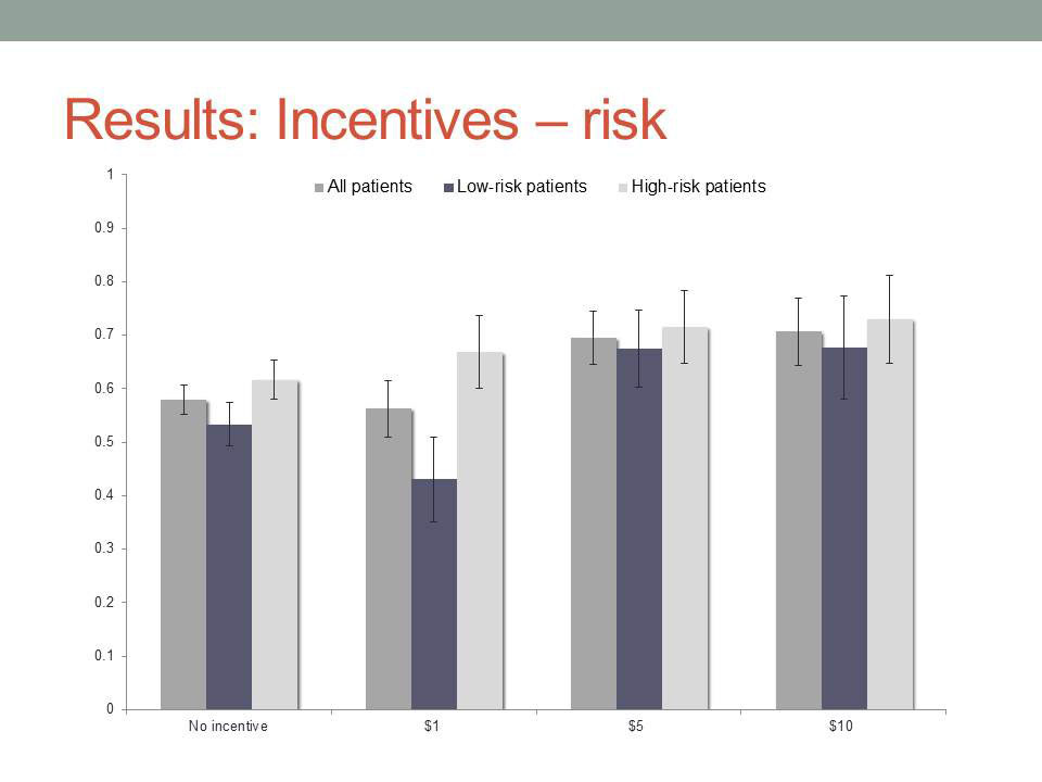 Results: Incentives - risk