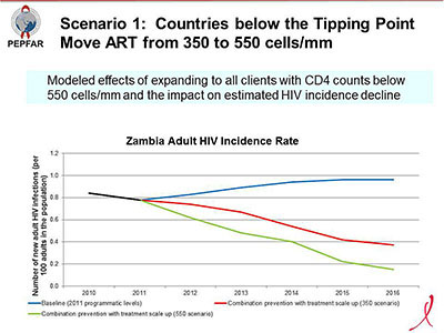 Scenario 1: Countries below the Tipping Point More ART from 350 to 550 cells/mm