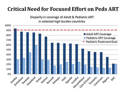 Critical Need for Focused Effort on Peds ART