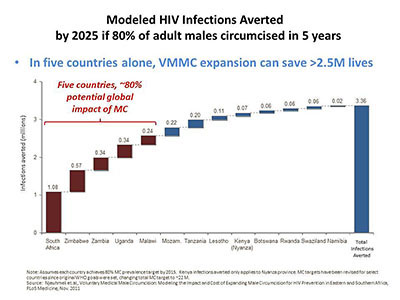Modeled HIV Infections Averted by 2025 if 80% of adult males circumcised in 5 years