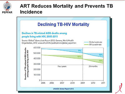 ART Reduces Mortality and Prevents TB Incidence