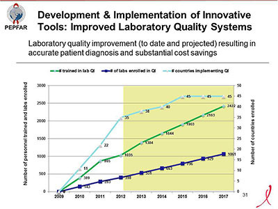 Development & Implementation of Innovative Tools: Improved Laboratory Quality Systems