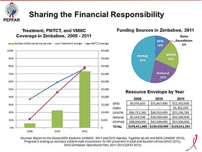Sharing the Financial Responsibility