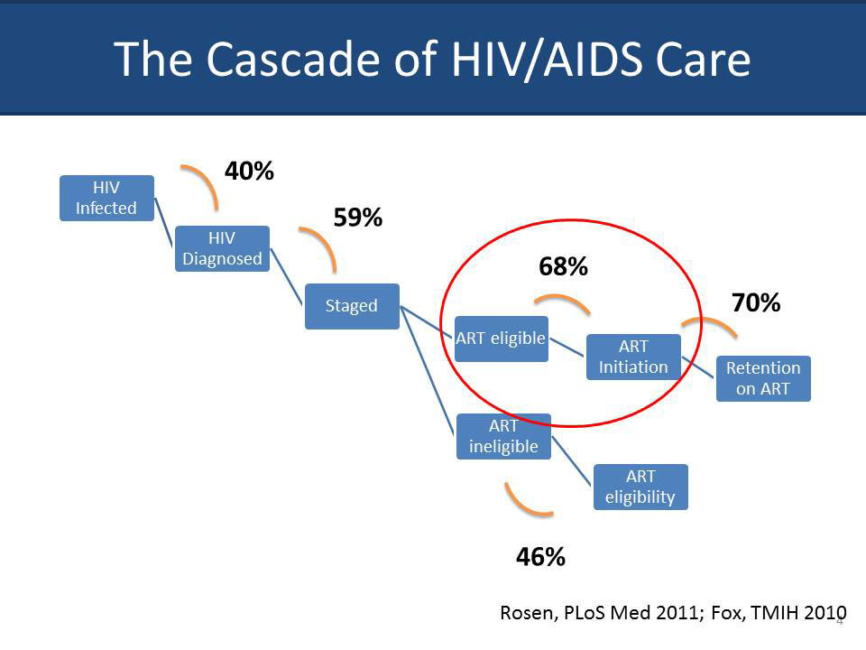 The Cascade of HIV/AIDS Care