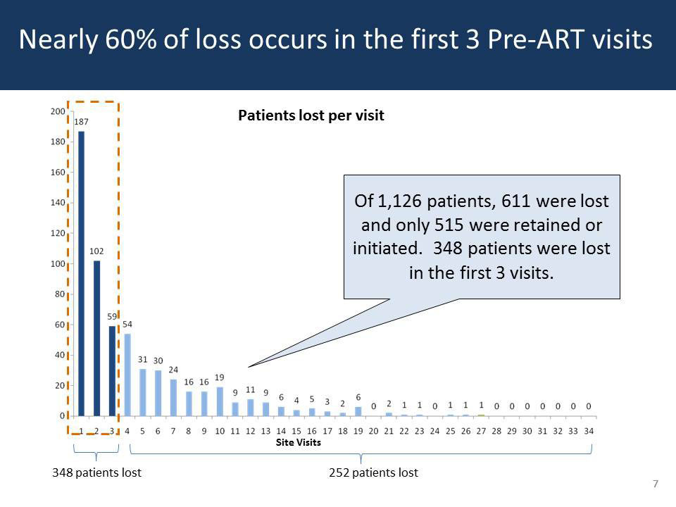 Nearly 60% of loss occurs in the first 3 Pre-ART visits