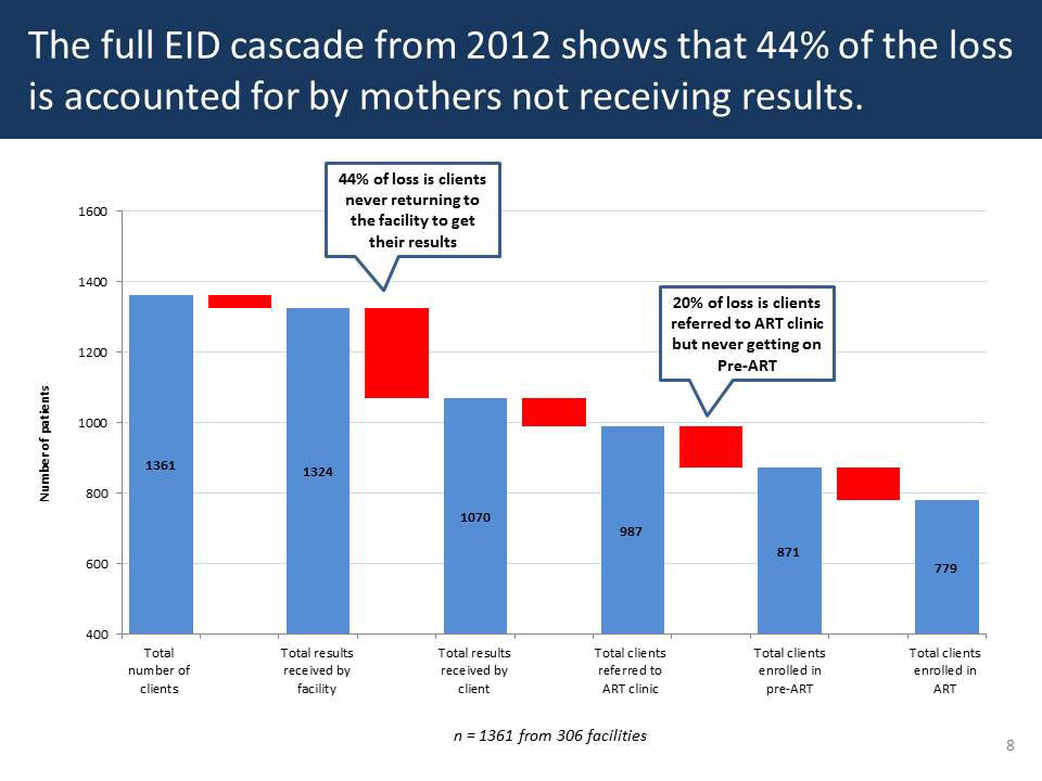 The full EID cascade from 2013 shows that 44% of the loss is accounted for by mothers not receiving results