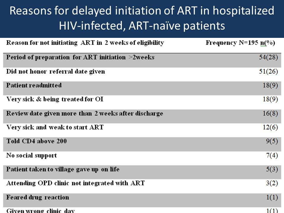 Reasons for delayed initiation of ART in hospitalized HIV-infected, ART-naïve patients