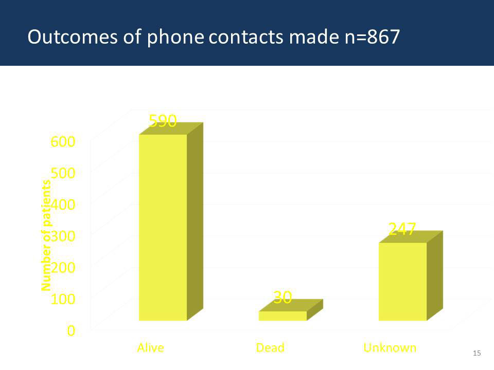 Outcomes of phone contacts made n=86