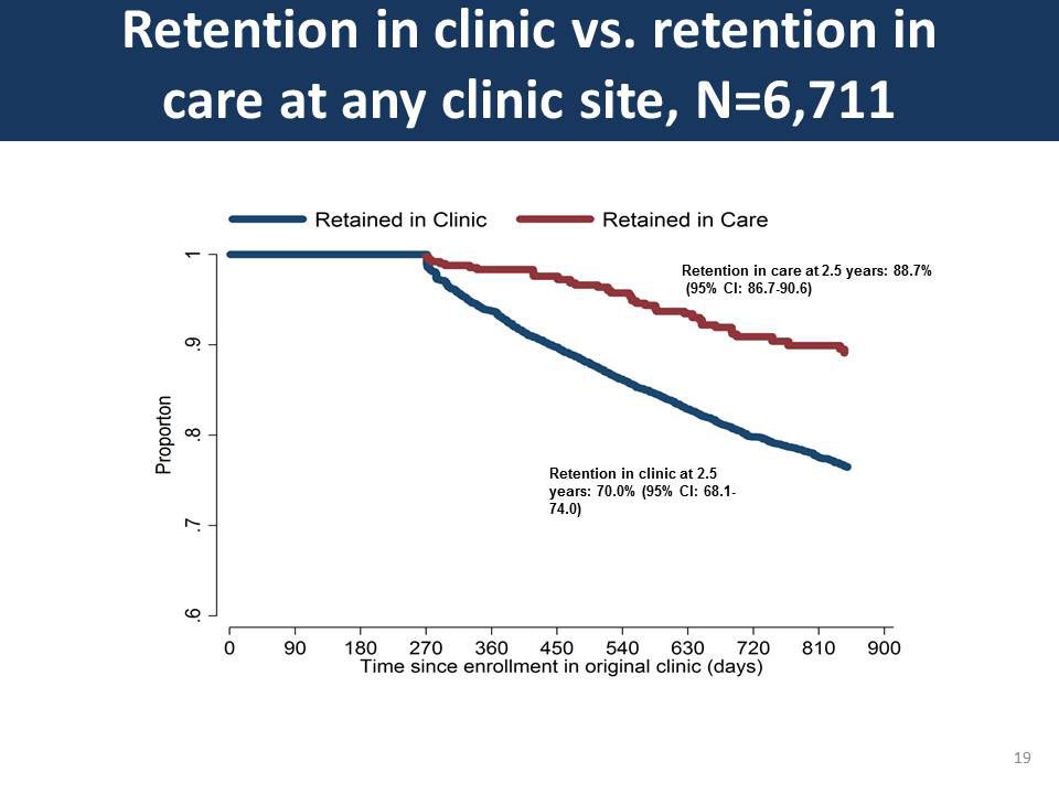 Retention in clinic vs. retention in care at any clinic site, N=6, 711