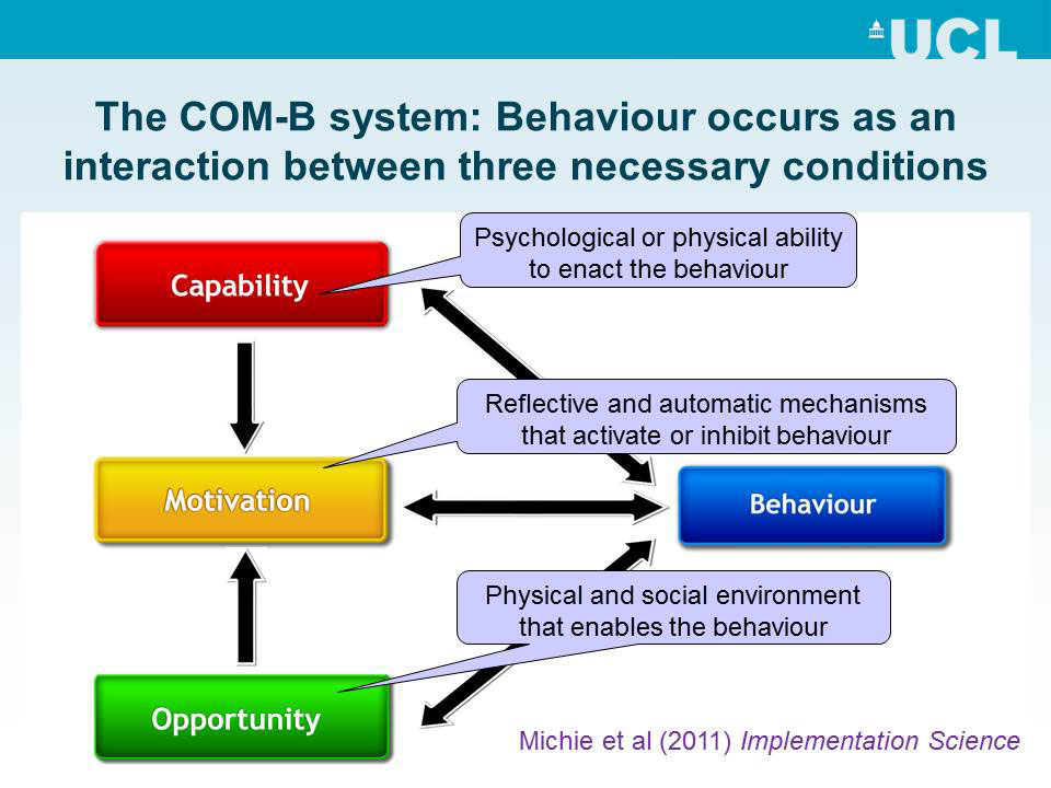 The COM-B system: Behaviour occurs as an interaction between three necessary conditions