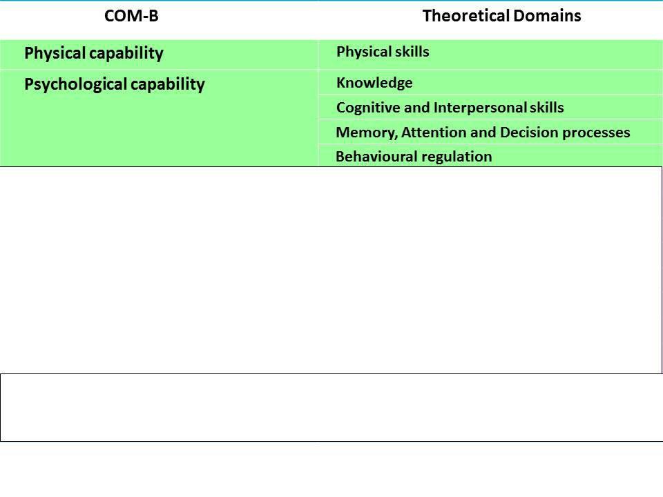 COM-B and Theoretical Domains