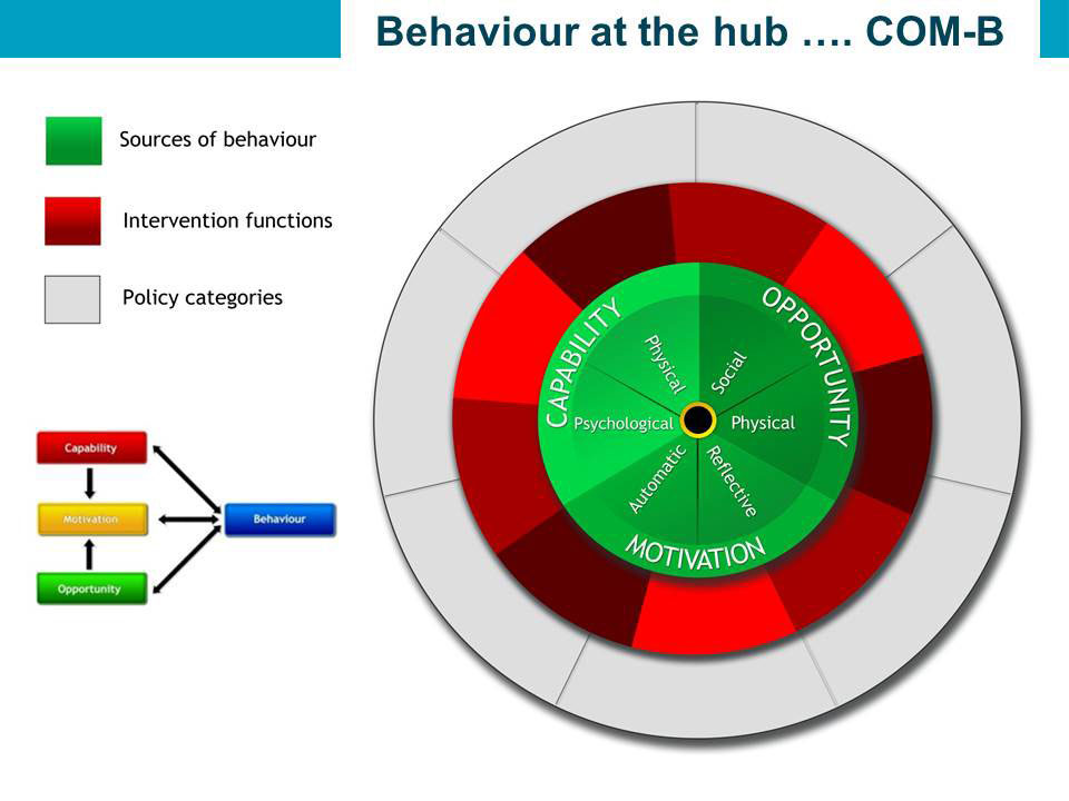 Behaviour at the hub... COM-B