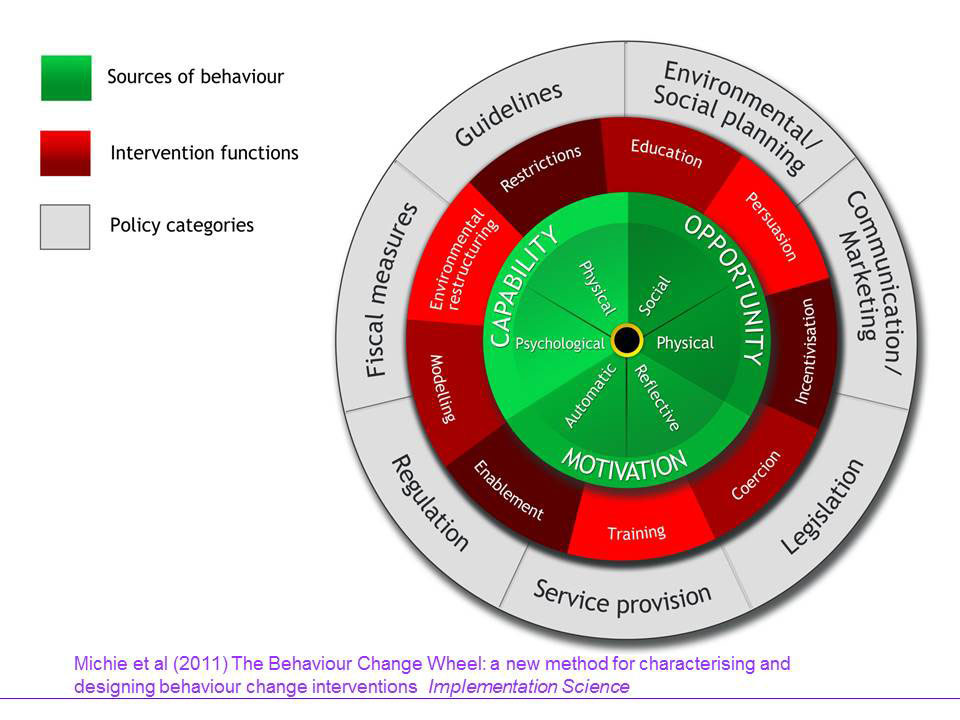 Sources of behaviour, Intervention functions, Policy categories