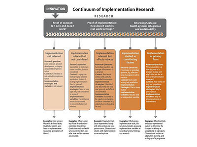 Continuum of Implementation Research