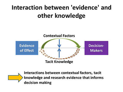 Interaction between 'evidence' and other knowledge