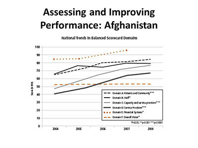 Assessing and Improving Performance: Afghanistan