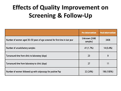 Effects of Quality Improvement on Screening & Follow-Up