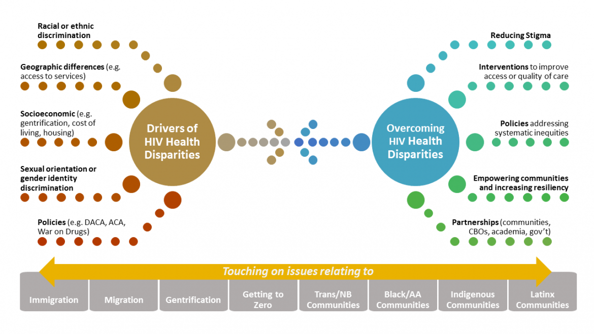graphic showing drivers of health disparities and potential ways to overcome health disparities
