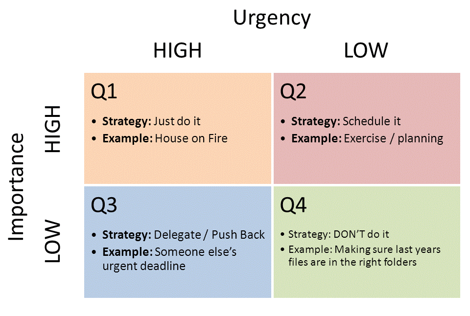 Urgency & Importance matrix